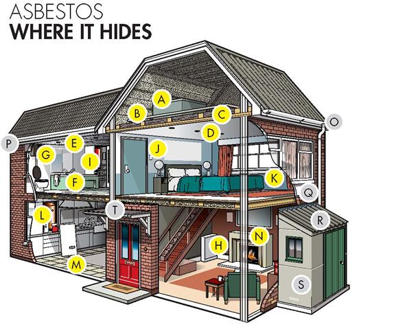 asbestos where it hides
